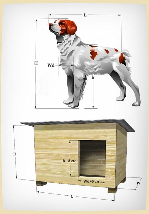 Будка для собаки сво…